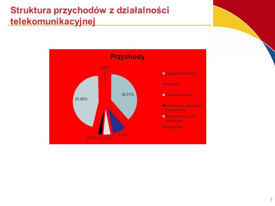Struktura przychodów z działalności telekomunikacyjnej