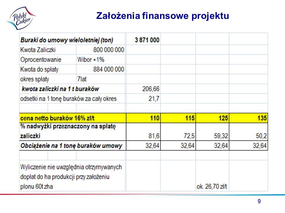 Założenia finansowe projektu