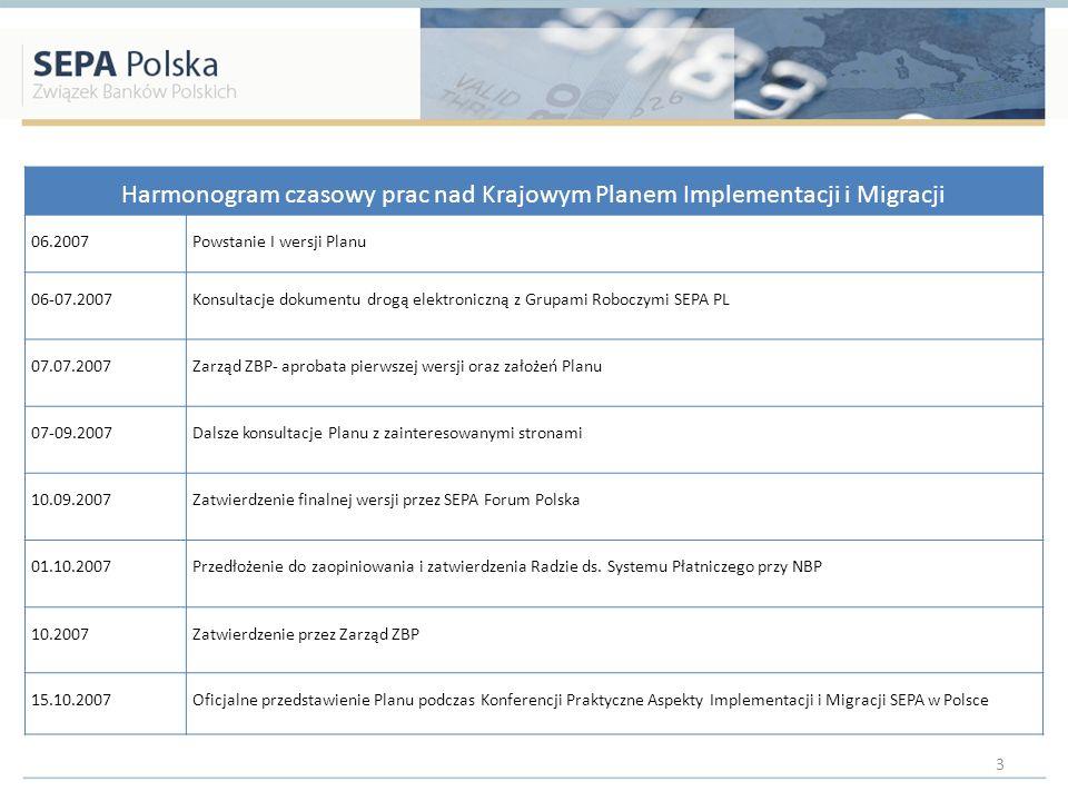 Harmonogram czasowy prac nad Krajowym Planem Implementacji i Migracji