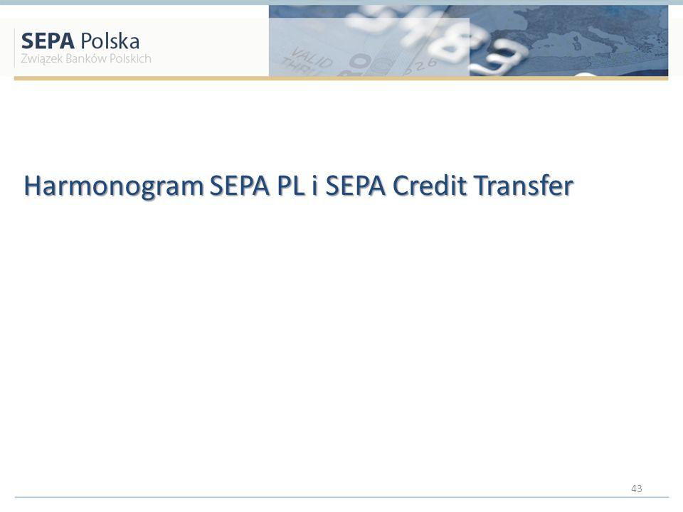 Harmonogram SEPA PL i SEPA Credit Transfer