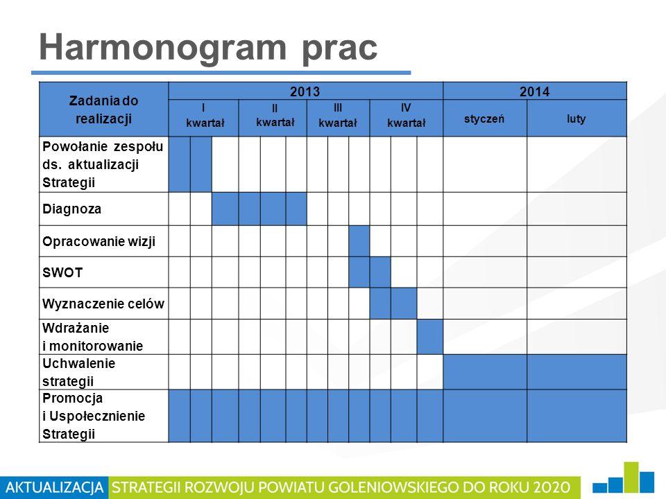 Harmonogram prac Zadania do realizacji 2013 2014