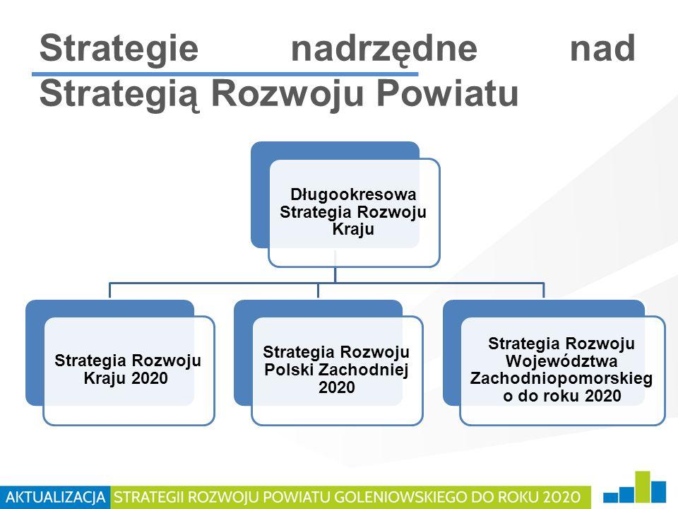 Strategie nadrzędne nad Strategią Rozwoju Powiatu