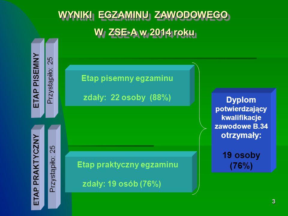WYNIKI EGZAMINU ZAWODOWEGO W ZSE-A w 2014 roku