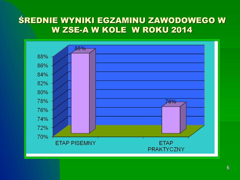 ŚREDNIE WYNIKI EGZAMINU ZAWODOWEGO W W ZSE-A W KOLE W ROKU 2014