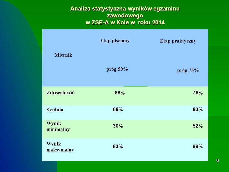 Analiza statystyczna wyników egzaminu zawodowego w ZSE-A w Kole w roku 2014