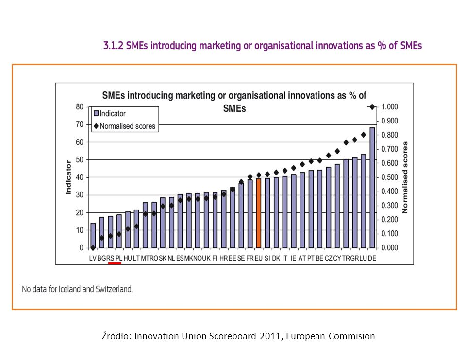 Źródło: Innovation Union Scoreboard 2011, European Commision