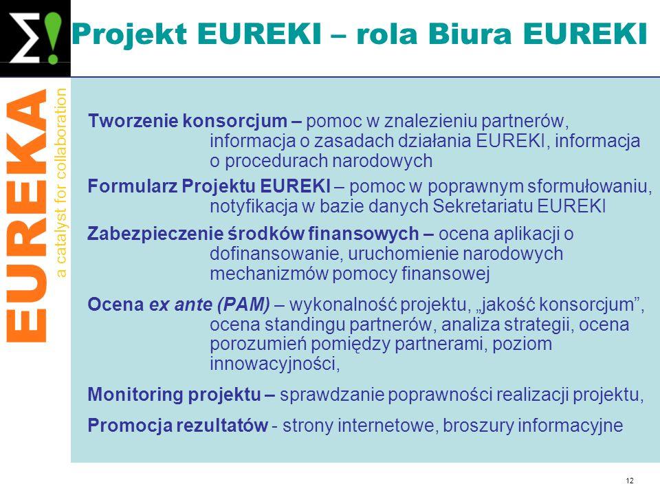 Projekt EUREKI – rola Biura EUREKI