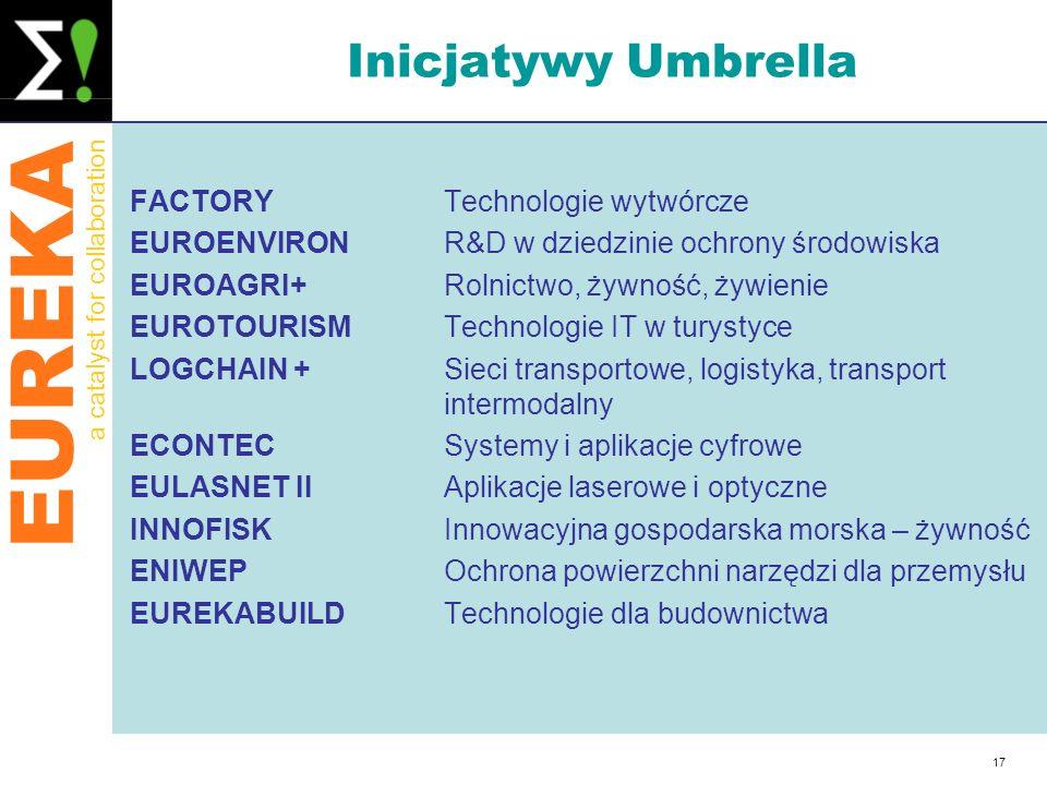 Inicjatywy Umbrella FACTORY Technologie wytwórcze