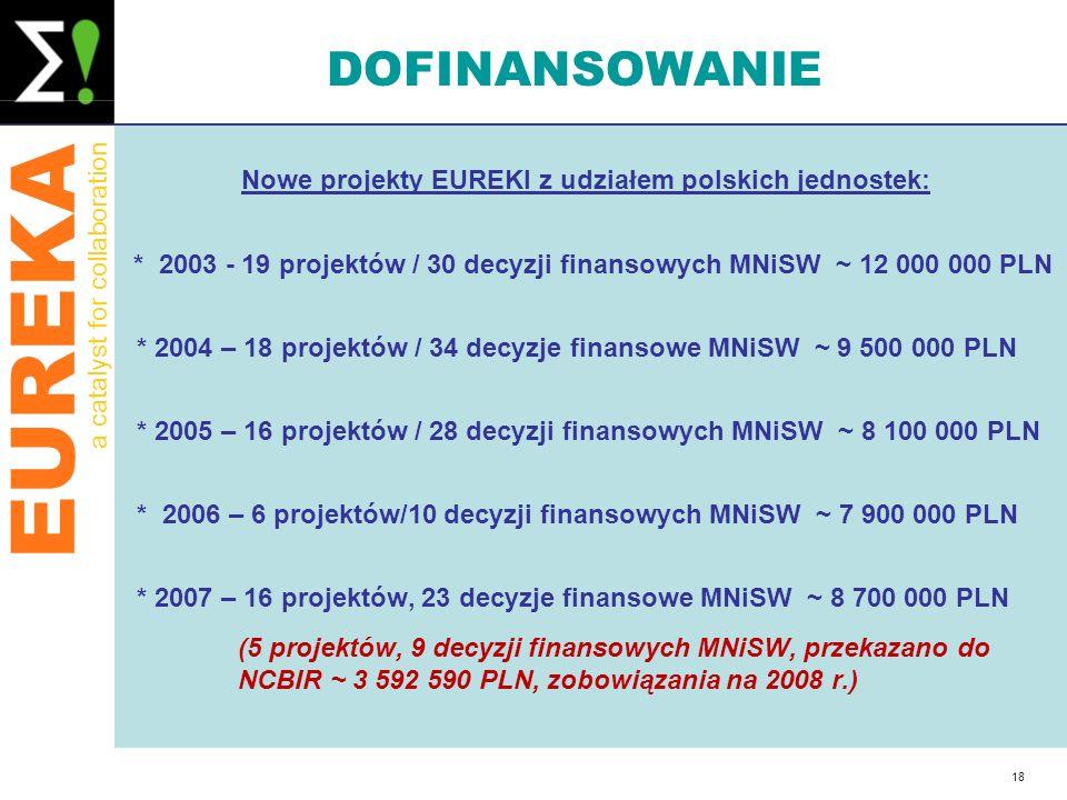 Nowe projekty EUREKI z udziałem polskich jednostek: