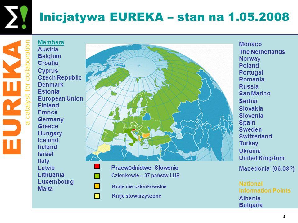 Inicjatywa EUREKA – stan na 1.05.2008