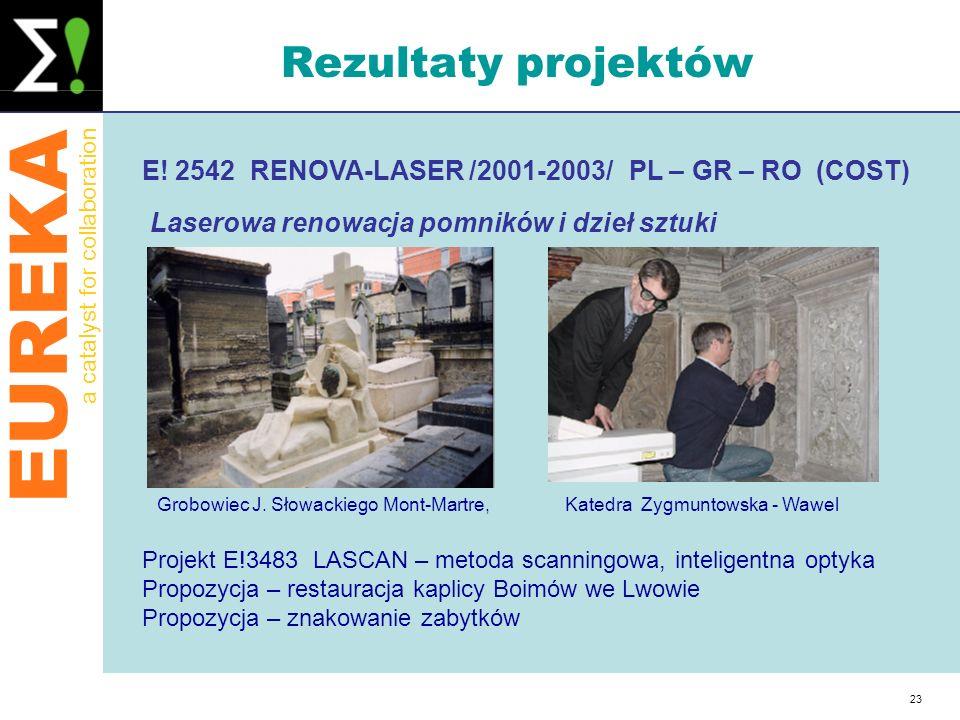 Rezultaty projektów E! 2542 RENOVA-LASER /2001-2003/ PL – GR – RO (COST) Laserowa renowacja pomników i dzieł sztuki.