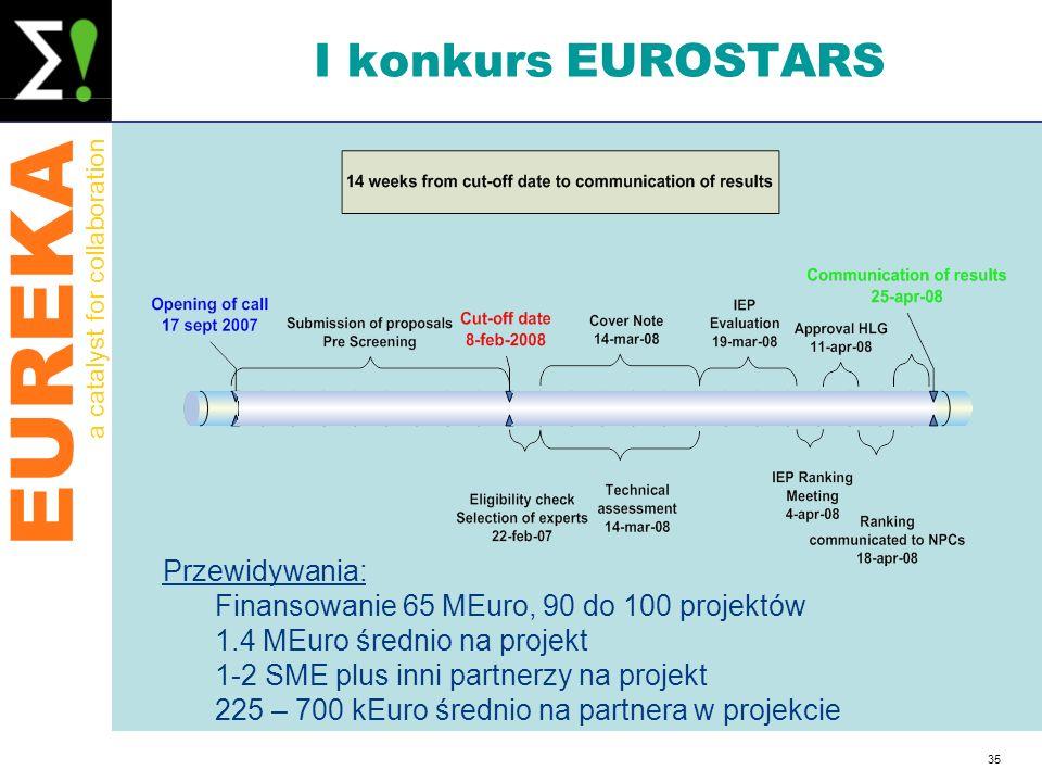 I konkurs EUROSTARS Przewidywania: