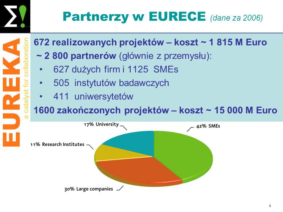 Partnerzy w EURECE (dane za 2006)