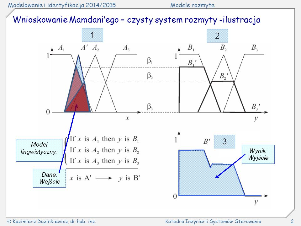 Wnioskowanie Mamdani'ego – czysty system rozmyty -ilustracja