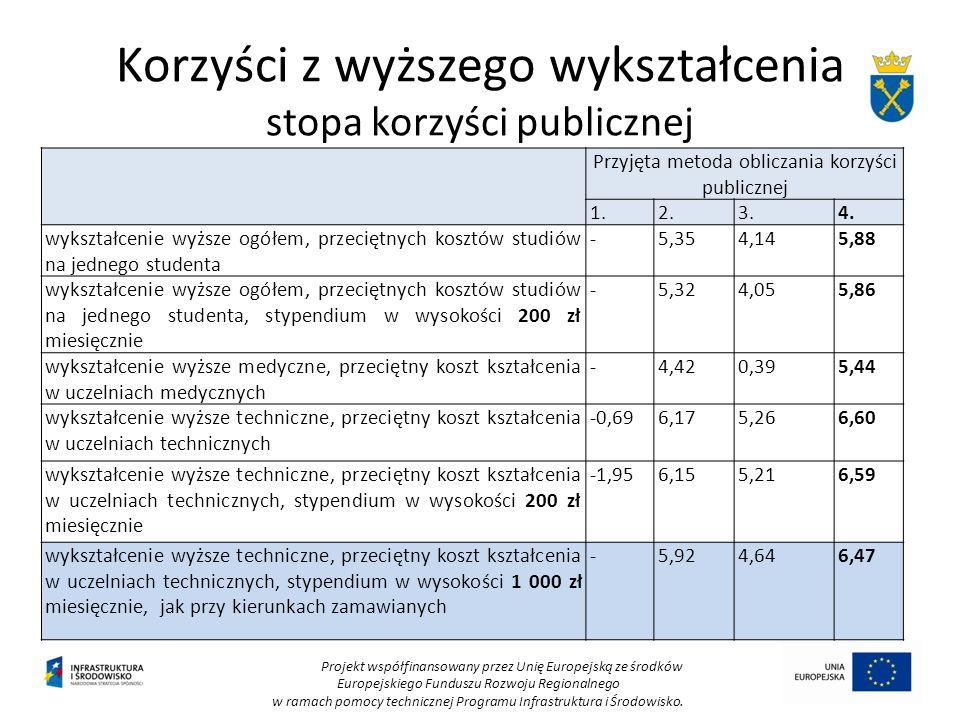 Korzyści z wyższego wykształcenia stopa korzyści publicznej