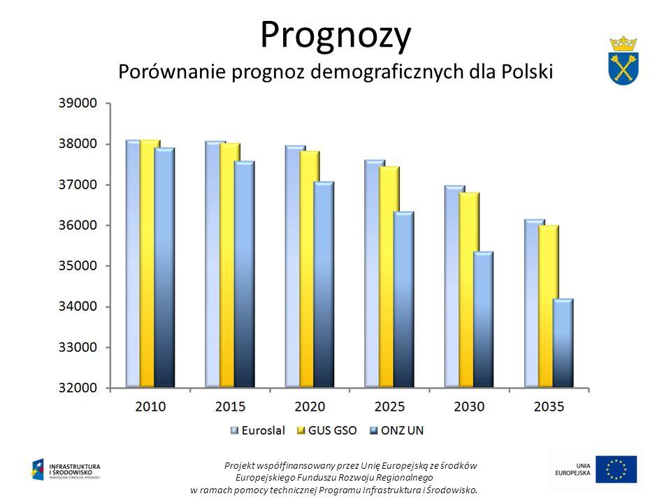Prognozy Porównanie prognoz demograficznych dla Polski