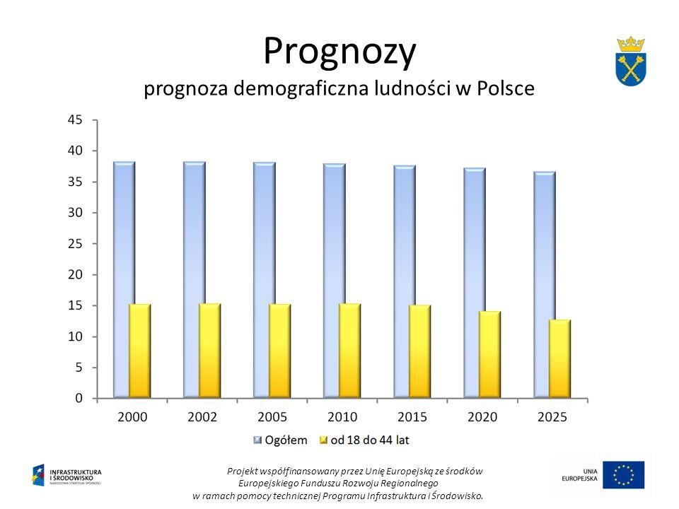 Prognozy prognoza demograficzna ludności w Polsce