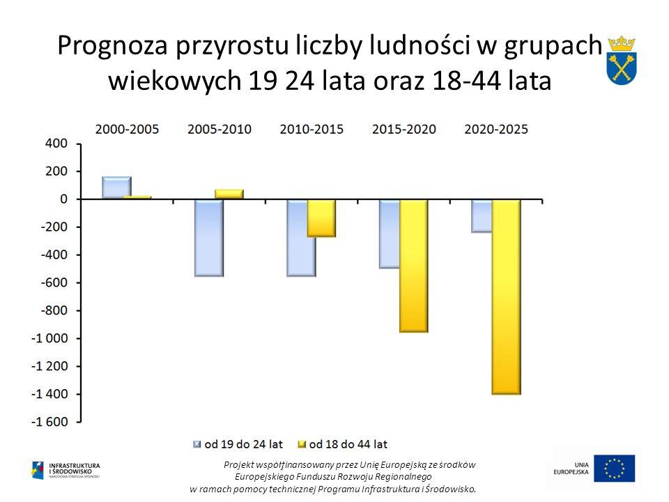 Prognoza przyrostu liczby ludności w grupach wiekowych 19 24 lata oraz 18-44 lata