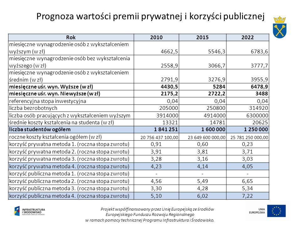 Prognoza wartości premii prywatnej i korzyści publicznej