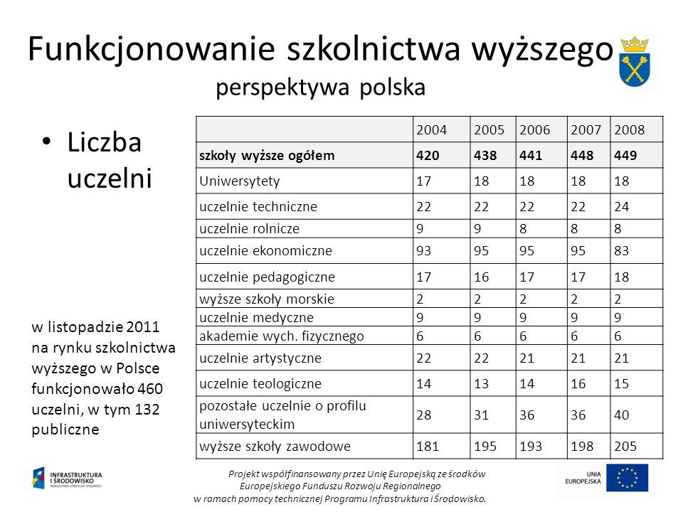 Funkcjonowanie szkolnictwa wyższego perspektywa polska