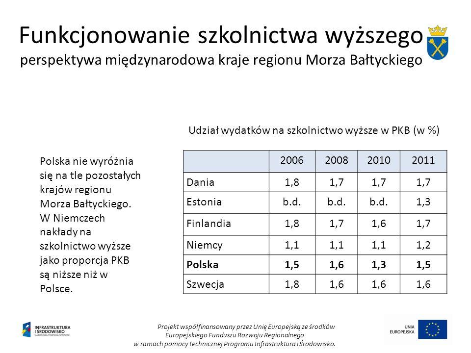 Funkcjonowanie szkolnictwa wyższego perspektywa międzynarodowa kraje regionu Morza Bałtyckiego