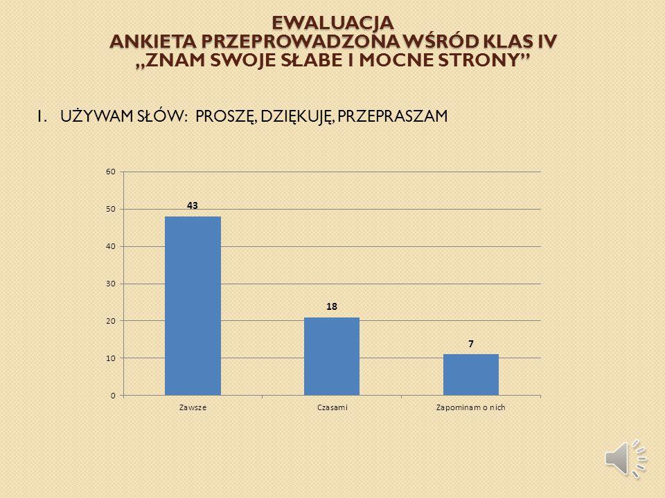 """Ewaluacja Ankieta przeprowadzona wśród klas IV """"ZNAM SWOJE SŁABE I MOCNE STRONY"""