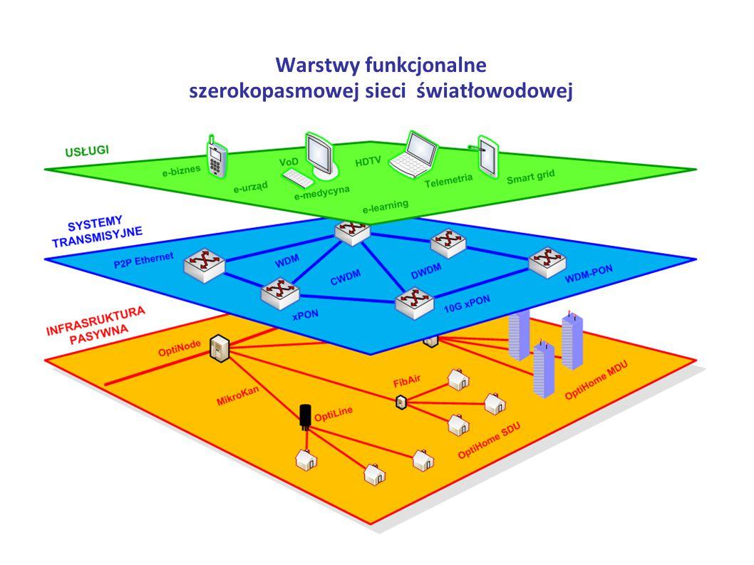 szerokopasmowej sieci światłowodowej