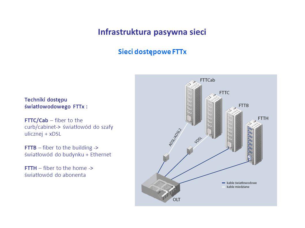 Infrastruktura pasywna sieci
