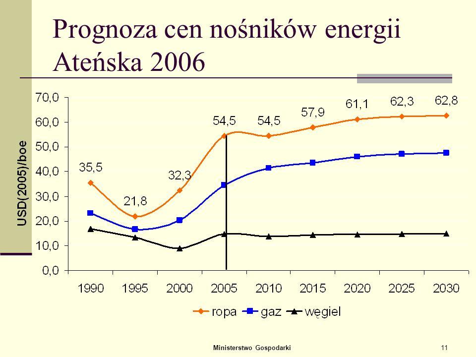 Prognoza cen nośników energii Ateńska 2006
