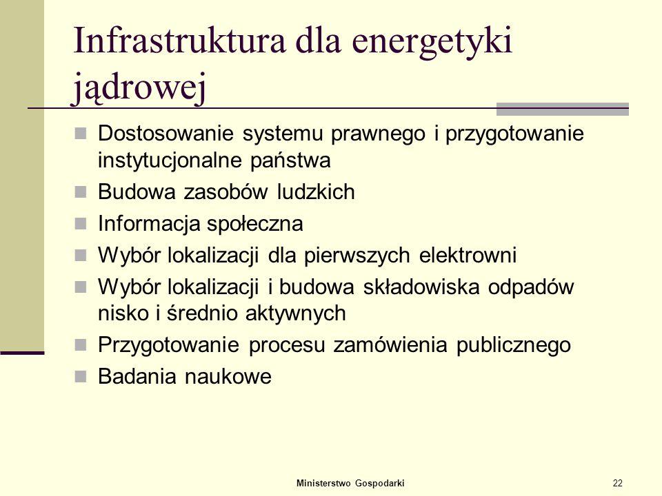 Infrastruktura dla energetyki jądrowej