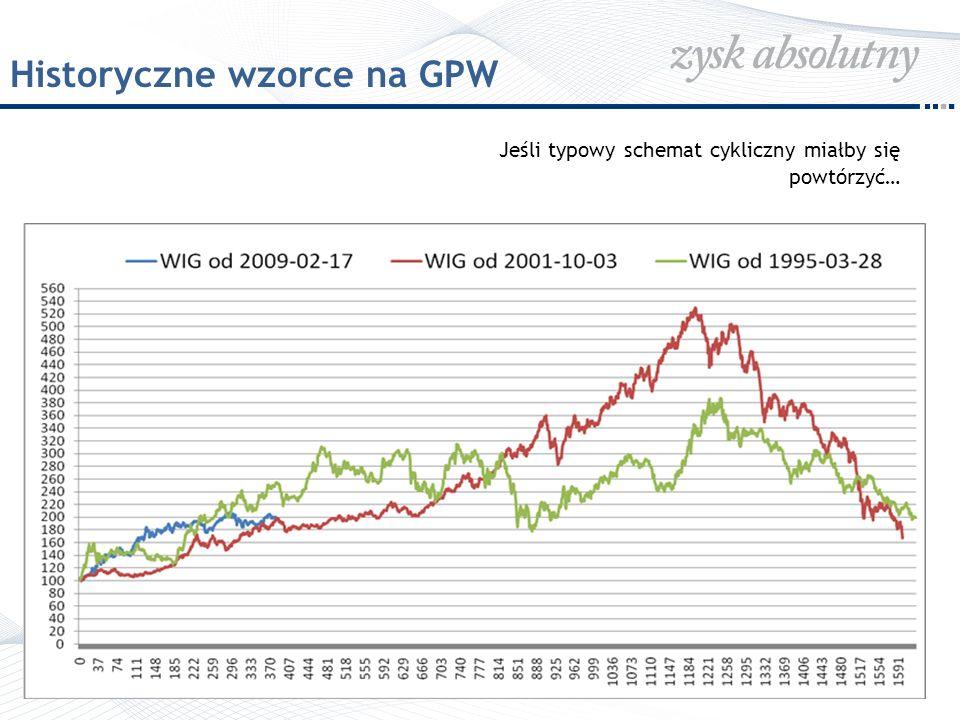 Historyczne wzorce na GPW