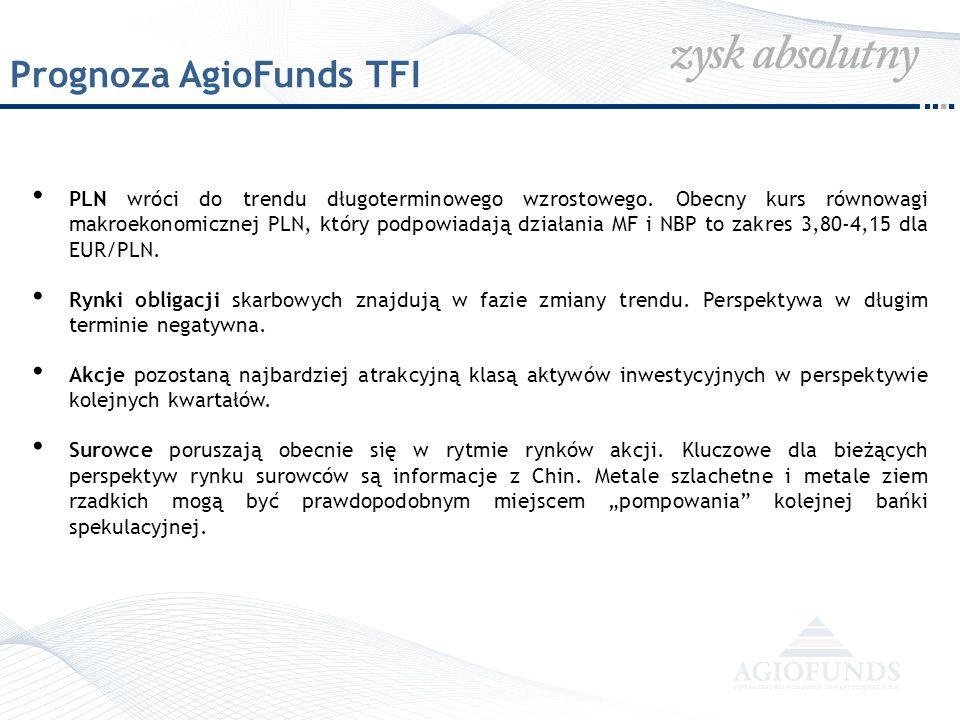 Prognoza AgioFunds TFI