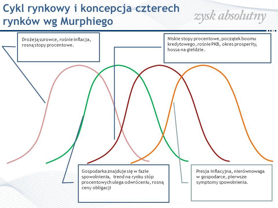 Cykl rynkowy i koncepcja czterech rynków wg Murphiego