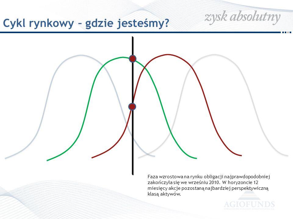 Cykl rynkowy – gdzie jesteśmy