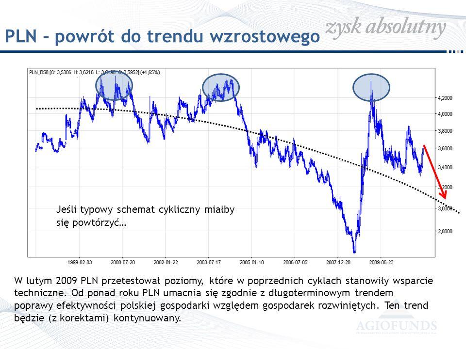 PLN – powrót do trendu wzrostowego
