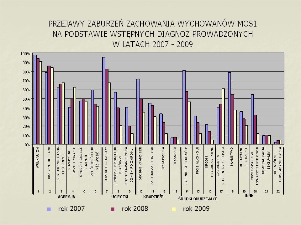 ■ rok 2007 ■ rok 2008 ■ rok 2009