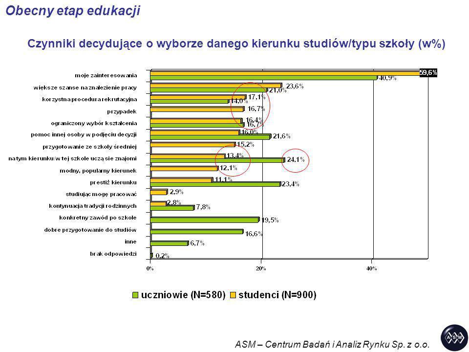 Czynniki decydujące o wyborze danego kierunku studiów/typu szkoły (w%)