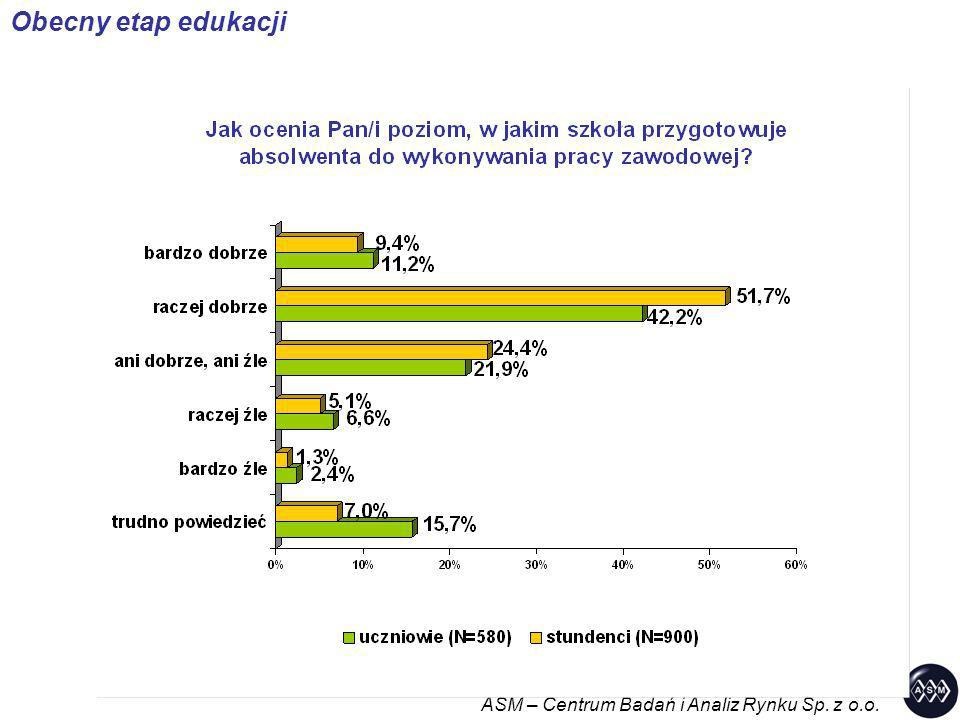 ASM – Centrum Badań i Analiz Rynku Sp. z o.o.