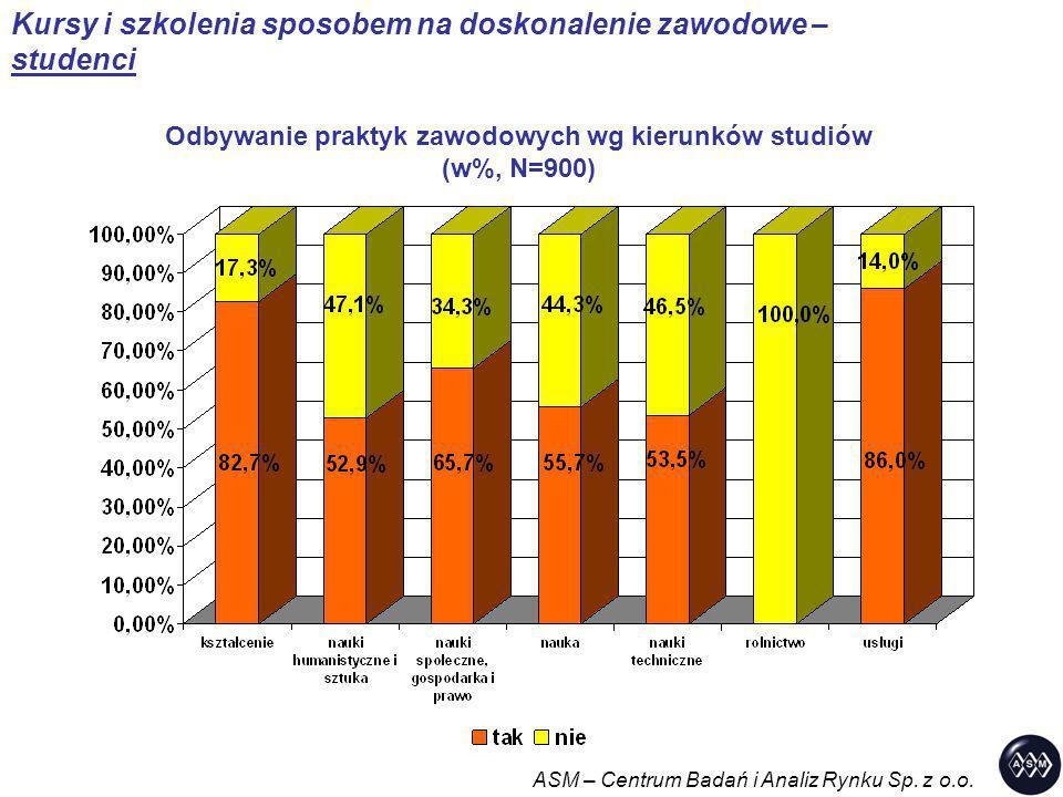 Odbywanie praktyk zawodowych wg kierunków studiów (w%, N=900)