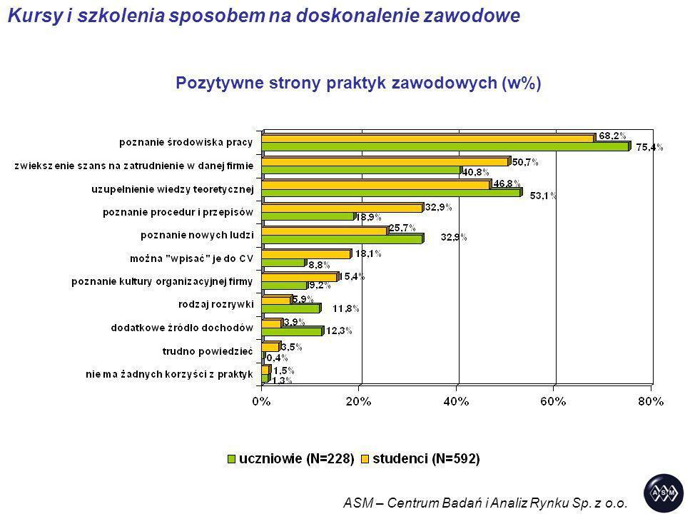 Pozytywne strony praktyk zawodowych (w%)