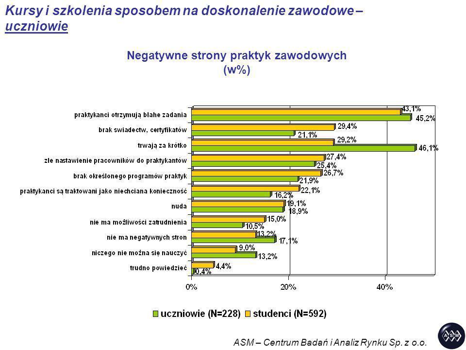 Negatywne strony praktyk zawodowych (w%)