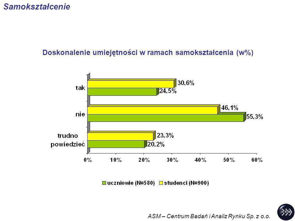 Doskonalenie umiejętności w ramach samokształcenia (w%)