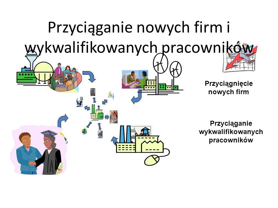 Przyciąganie nowych firm i wykwalifikowanych pracowników