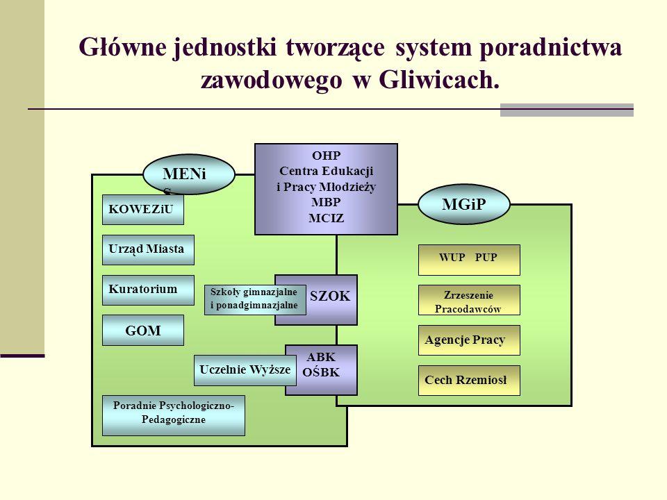 Główne jednostki tworzące system poradnictwa zawodowego w Gliwicach.