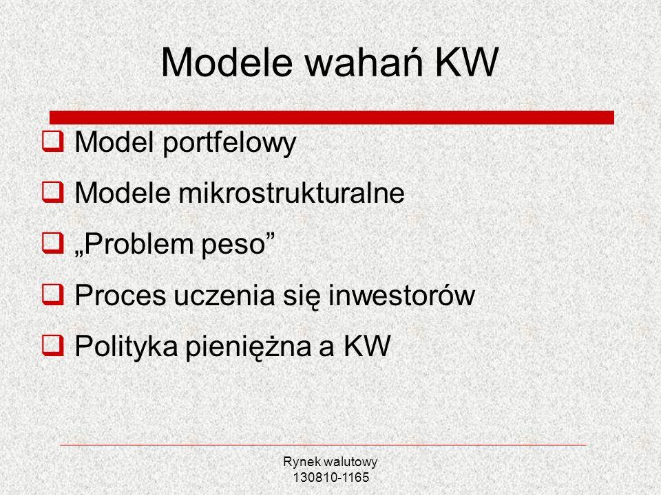 Modele wahań KW Model portfelowy Modele mikrostrukturalne