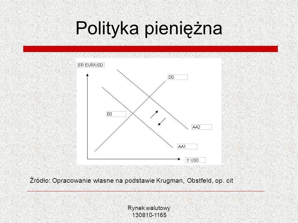 Polityka pieniężna Źródło: Opracowanie własne na podstawie Krugman, Obstfeld, op. cit.