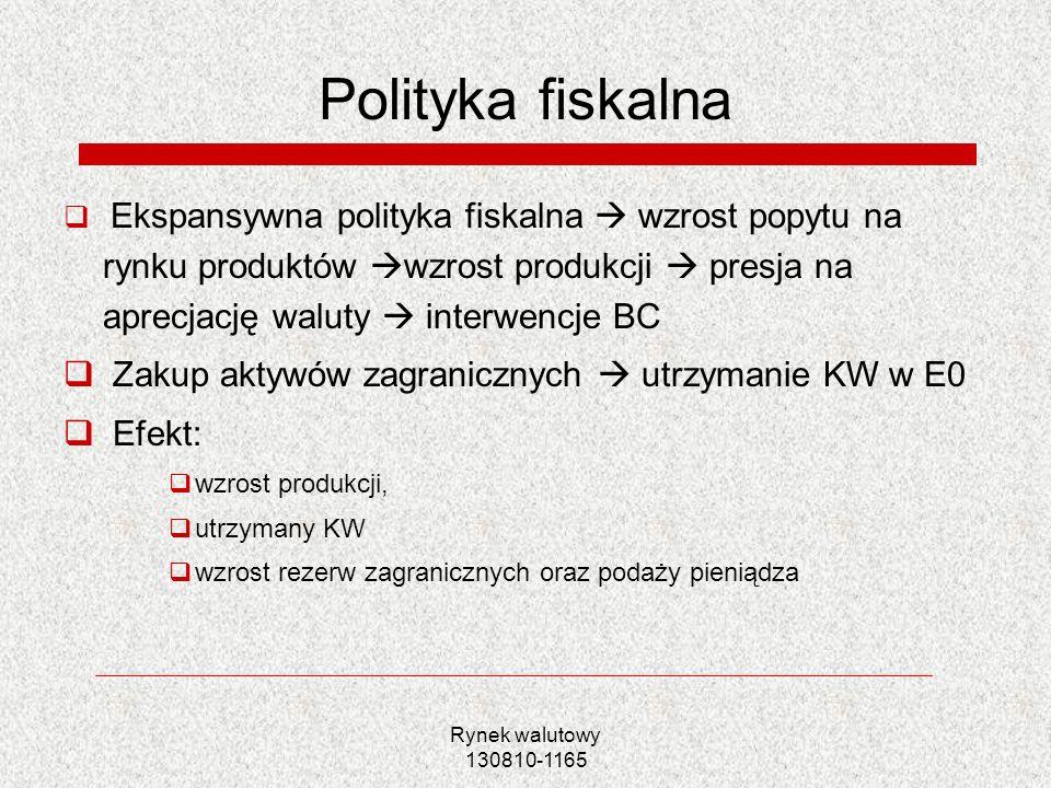 Polityka fiskalna Zakup aktywów zagranicznych  utrzymanie KW w E0