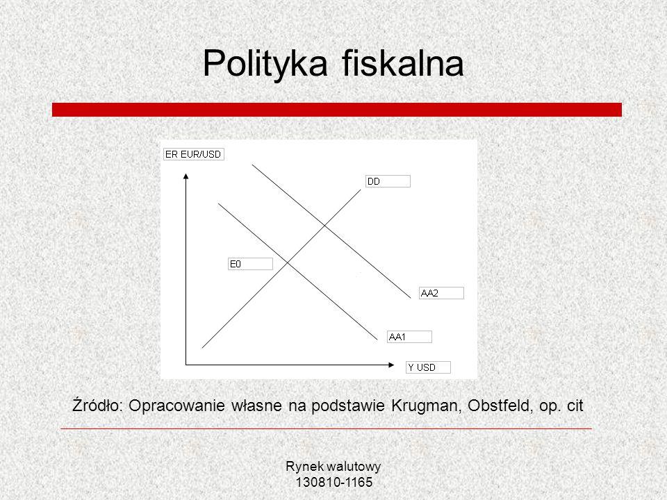 Polityka fiskalna Źródło: Opracowanie własne na podstawie Krugman, Obstfeld, op. cit.