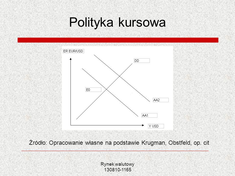 Polityka kursowa Źródło: Opracowanie własne na podstawie Krugman, Obstfeld, op. cit.