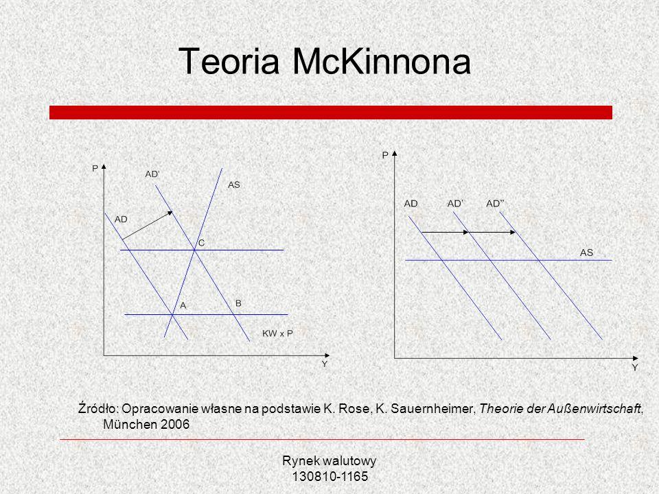 Teoria McKinnona Źródło: Opracowanie własne na podstawie K. Rose, K. Sauernheimer, Theorie der Außenwirtschaft, München 2006.